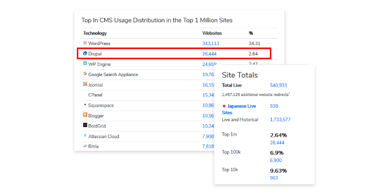 Top In CMS Usage Distribution in the Top 1 Miilion Site